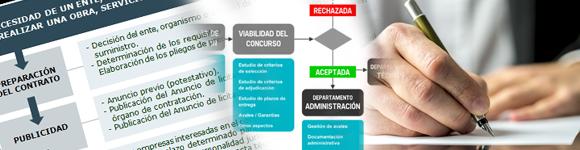 Profesiones de futuro: TÉCNICO SUPERIOR EN PROCEDIMIENTO DE LICITACIÓN DE OBRA PÚBLICA - Estudios de  Empresa